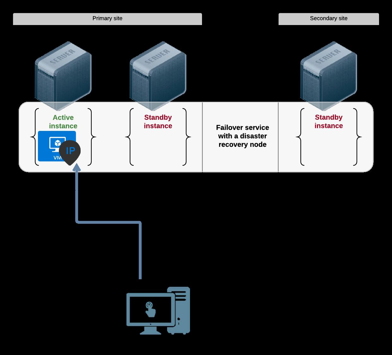 OpenSVC 2.0 Documentation